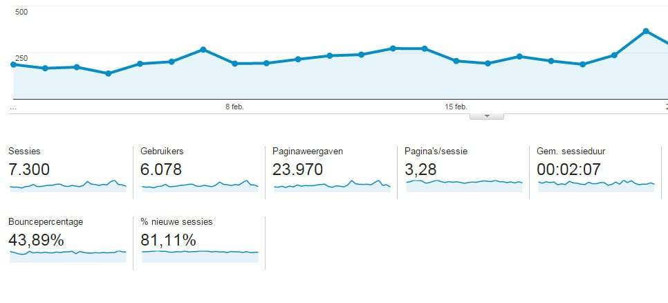 Hoger komen in google in 2016 google analytics